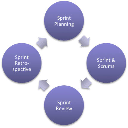 Agile Marketing Process