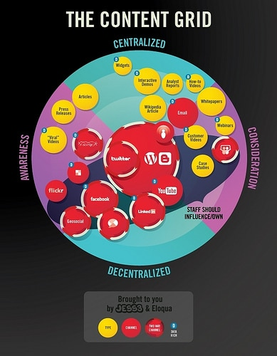 Content Marketing Infographic from Eloqua