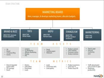 HubSpot Team Structure