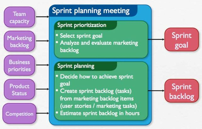 How to run an agile marketing sprint planning session for Sprint retrospective meeting template