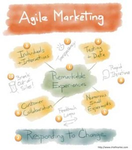 Scott Brinker Agile Marketing Diagram