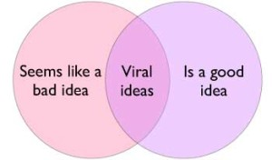 How to Create Viral Ideas