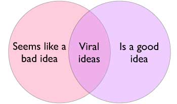 create viral ideas