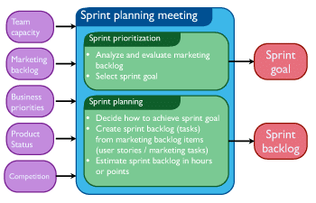 Sprint planning session