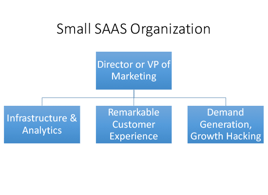 SAAS Marketing Organization
