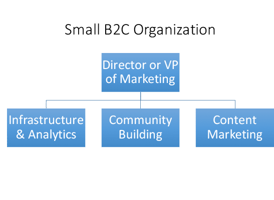 B2C marketing organization