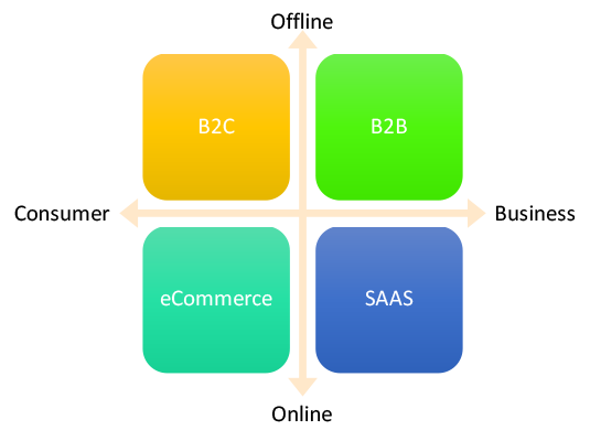 taxonomy of marketing