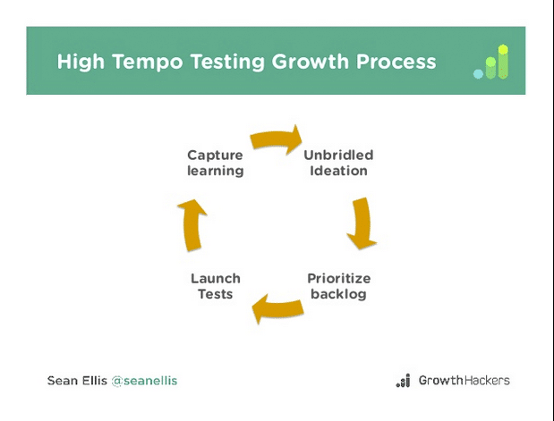High tempo growth process