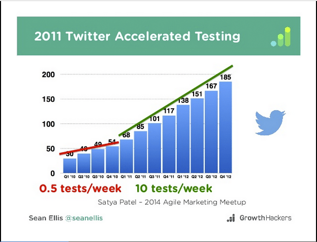 Twitter accelerated testing