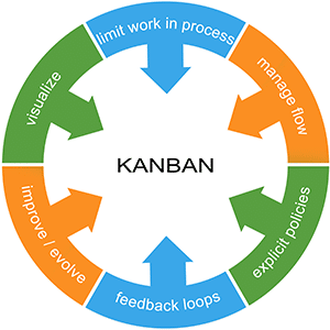 Kanban Agile Marketing