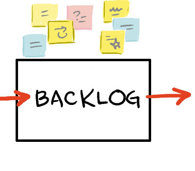 Agile Marketing backlog